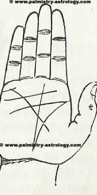 marriage line palmistry astrology (9)